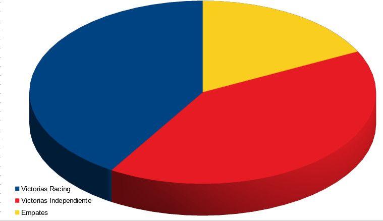 Gráfico con el historial de 2011-2021